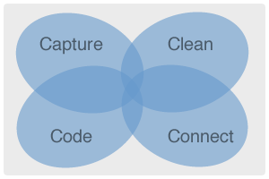 The Four Cs of Good Marketing Data
